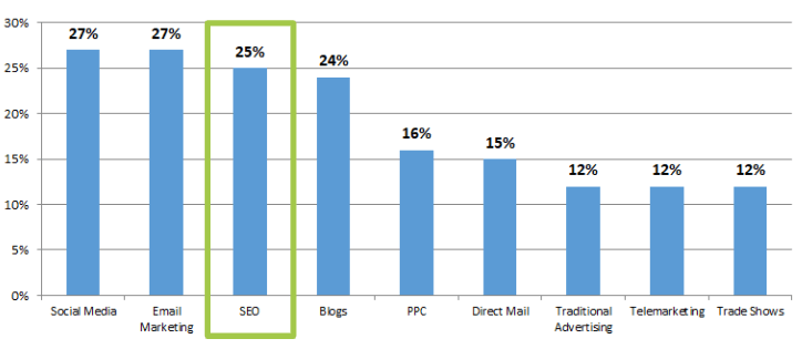 seo for ecommerce websites can be very effective.